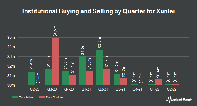 Institutional Ownership by Quarter for Xunlei (NASDAQ:XNET)