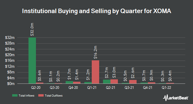 Institutional Ownership by Quarter for XOMA (NASDAQ:XOMA)