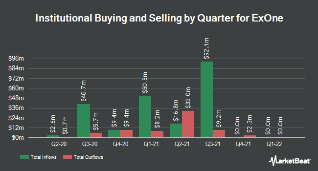 Institutional Ownership by Quarter for The ExOne Company (NASDAQ:XONE)