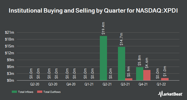 Institutional Ownership by Quarter for Power & Digital Infrastructure Acquisition (NASDAQ:XPDI)