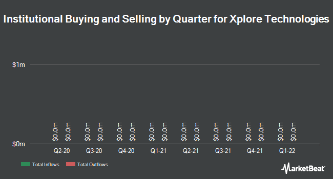 Institutional Ownership by Quarter for Xplore Technologies Corp (NASDAQ:XPLR)