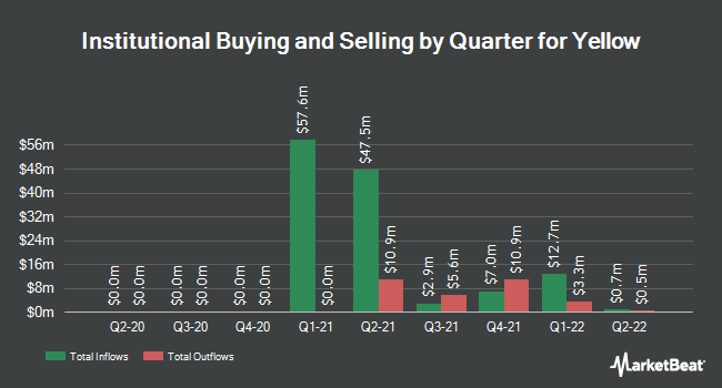 Institutional Ownership by Quarter for Yellow (NASDAQ:YELL)
