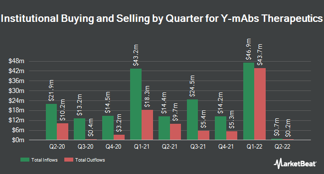 Institutional Ownership by Quarter for Y-mAbs Therapeutics (NASDAQ:YMAB)