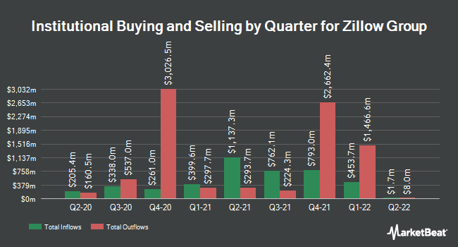 Institutional Ownership by Quarter for Zillow Group (NASDAQ:Z)