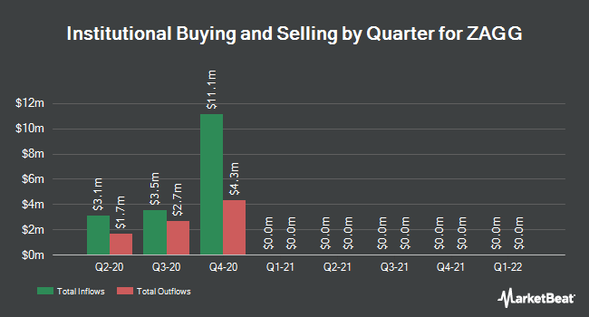 Institutional Ownership by Quarter for ZAGG (NASDAQ:ZAGG)