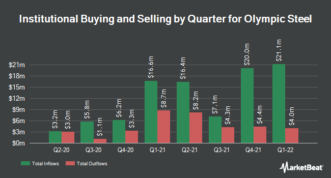 Institutional Ownership by Quarter for Olympic Steel (NASDAQ:ZEUS)