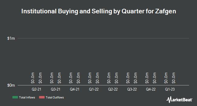 Institutional Ownership by Quarter for Zafgen (NASDAQ:ZFGN)