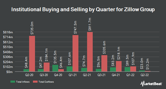 Institutional Ownership by Quarter for Zillow Group (NASDAQ:ZG)