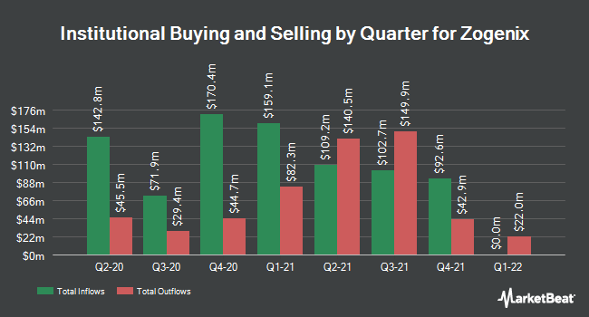 Institutional Ownership by Quarter for Zogenix (NASDAQ:ZGNX)
