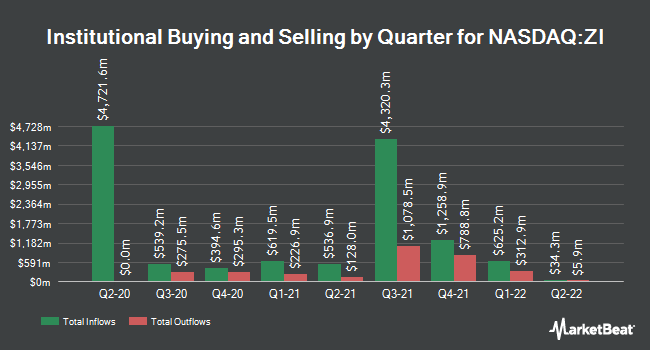 Institutional Ownership by Quarter for ZoomInfo Technologies (NASDAQ:ZI)