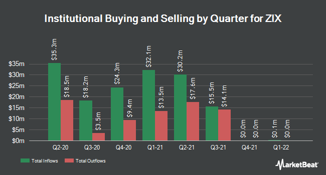 Institutional Ownership by Quarter for ZIX (NASDAQ:ZIXI)