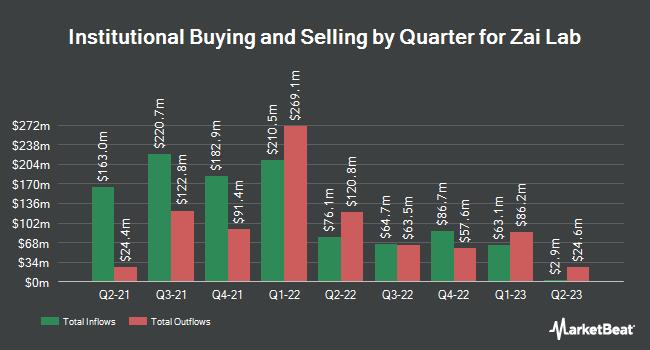 Institutional Ownership by Quarter for Zai Lab (NASDAQ:ZLAB)