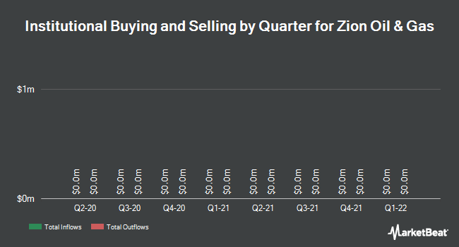 Institutional property per quarter for Zion Oil & Gas (NASDAQ: ZN)