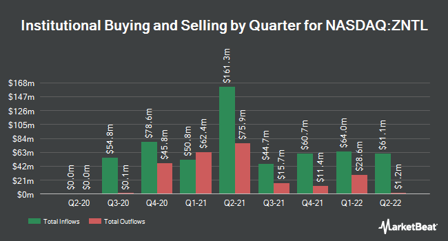 Institutional Ownership by Quarter for Zentalis Pharmaceuticals (NASDAQ:ZNTL)