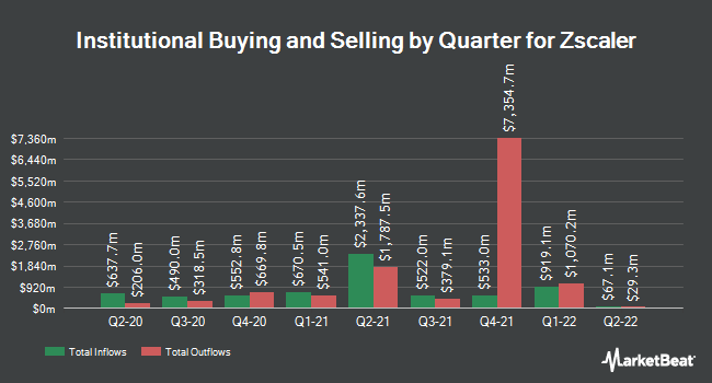 Institutional Ownership by Quarter for Zscaler (NASDAQ:ZS)