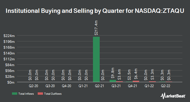 Institutional Ownership by Quarter for Zimmer Energy Transition Acquisition Corp. Units (NASDAQ:ZTAQU)