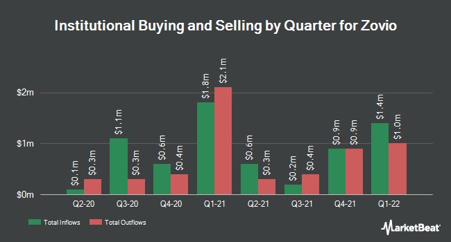 Institutional Ownership by Quarter for Zovio (NASDAQ:ZVO)