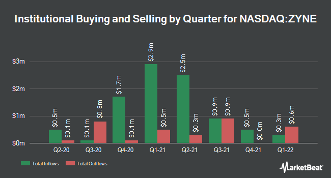 Institutional Ownership by Quarter for Zynerba Pharmaceuticals (NASDAQ:ZYNE)