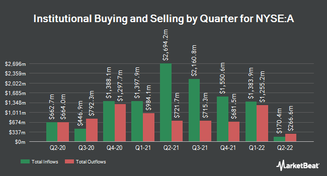 Institutional Ownership by Quarter for Agilent Technologies (NYSE:A)