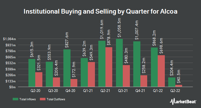 Institutional Ownership by Quarter for Alcoa (NYSE:AA)