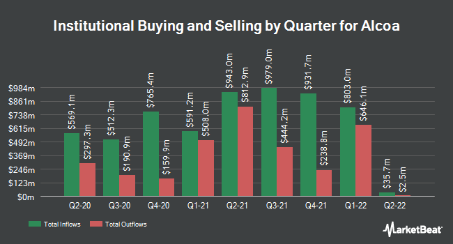 Institutional Ownership by Quarter for Alcoa Corp. (NYSE:AA)