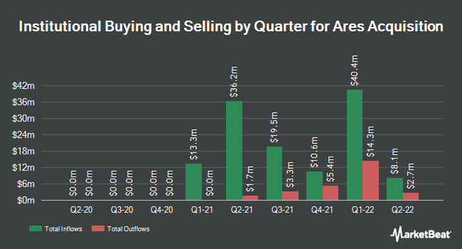 Institutional Ownership by Quarter for AAC Holdings (NYSE:AAC)