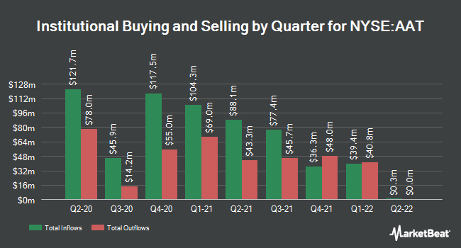 Institutional Ownership by Quarter for American Assets Trust (NYSE:AAT)