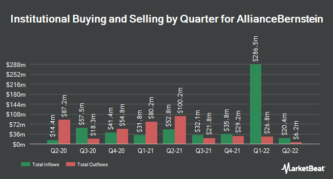 Institutional Ownership by Quarter for AllianceBernstein Holding L.P. (NYSE:AB)