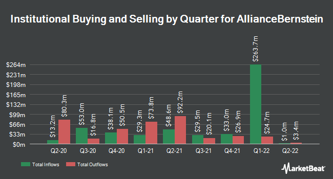 Institutional Ownership by Quarter for AllianceBernstein (NYSE:AB)