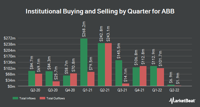 Institutional Ownership by Quarter for ABB Ltd (NYSE:ABB)