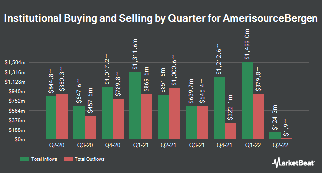 Institutional Ownership by Quarter for AmerisourceBergen (NYSE:ABC)