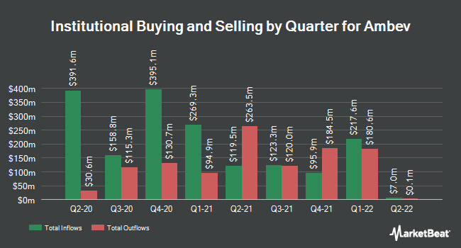 Institutional Ownership by Quarter for AMBEV S A/S (NYSE:ABEV)