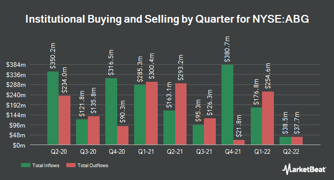Institutional Ownership by Quarter for Asbury Automotive Group (NYSE:ABG)