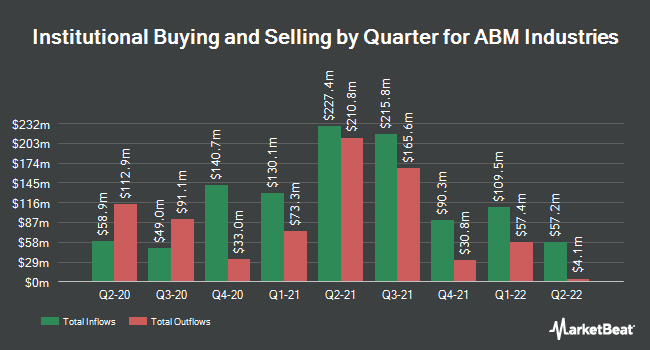 Institutional Ownership by Quarter for ABM Industries (NYSE:ABM)