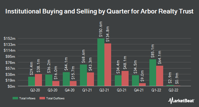 Institutional Ownership by Quarter for ARBOR RLTY TR I/SH (NYSE:ABR)