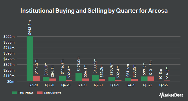 Institutional Ownership by Quarter for Arcosa (NYSE:ACA)