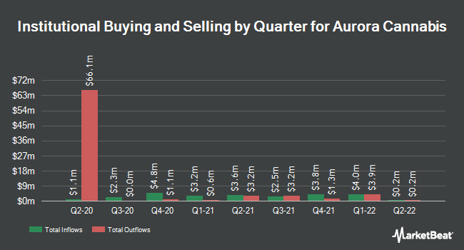 Institutional Ownership by Quarter for Aurora Cannabis (NYSE:ACB)
