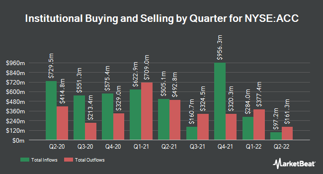 Institutional Ownership by Quarter for American Campus Communities (NYSE:ACC)