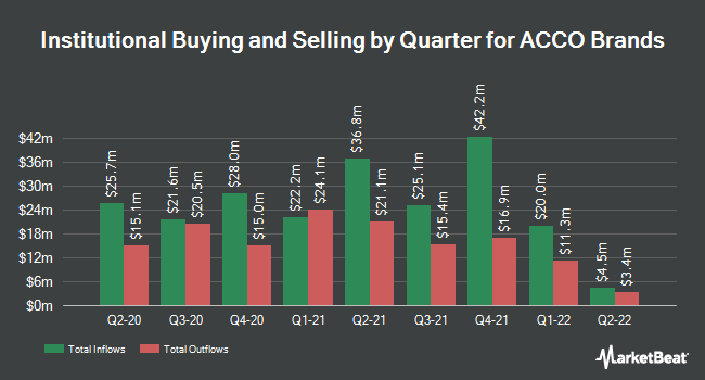 Institutional Ownership by Quarter for Acco Brands Corporation (NYSE:ACCO)