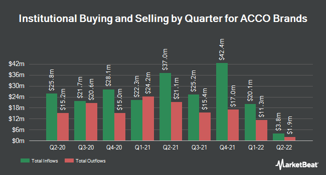 Insider Trading History for ACCO Brands (NYSE:ACCO)