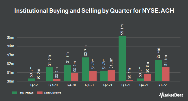 Institutional Ownership by Quarter for Aluminum Co. of China (NYSE:ACH)