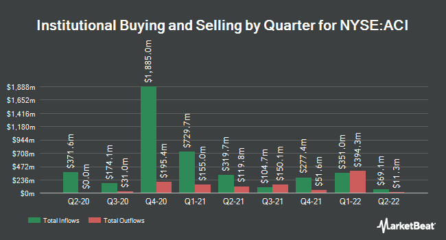 Institutional Ownership by Quarter for Albertsons Companies (NYSE:ACI)