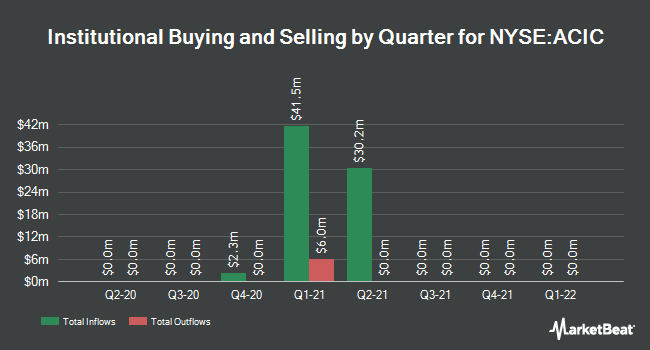 Institutional Ownership by Quarter for Atlas Crest Investment (NYSE:ACIC)