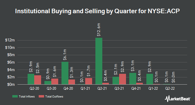 Insider Trading History for Aberdeen Income Credit Strategies Fund (NYSE:ACP)