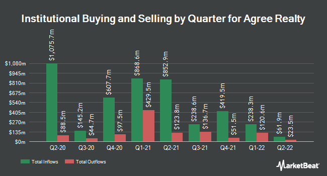 Institutional Ownership by Quarter for Agree Realty Corporation (NYSE:ADC)