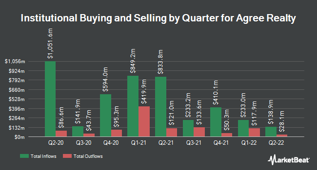Institutional Ownership by Quarter for Agree Realty (NYSE:ADC)