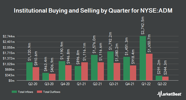 Institutional Ownership by Quarter for Archer-Daniels-Midland Company (NYSE:ADM)