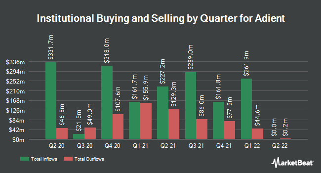 Institutional Ownership by Quarter for Adient (NYSE:ADNT)