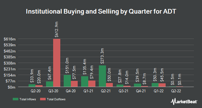 Institutional Ownership by Quarter for ADT (NYSE:ADT)