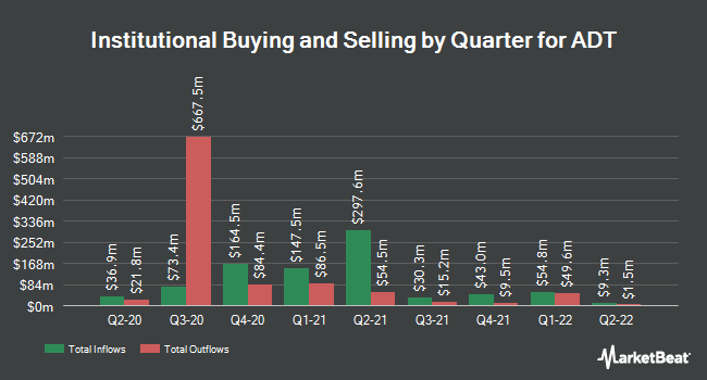 Institutional Ownership by Quarter for ADT Corp (NYSE:ADT)